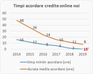 credite online noi - grafic timp de acordare